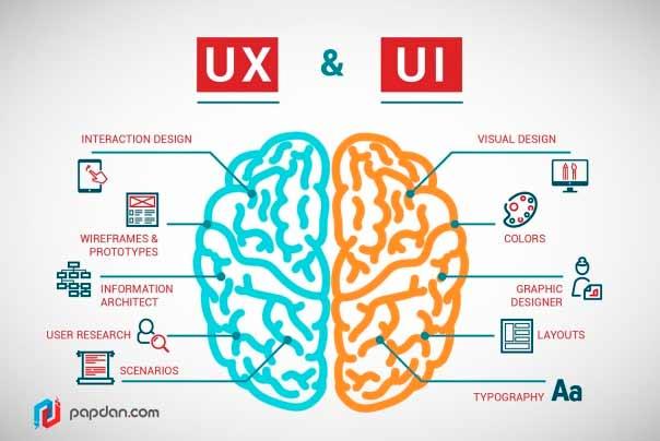 UX/UI – что это? Разбираемся в терминах